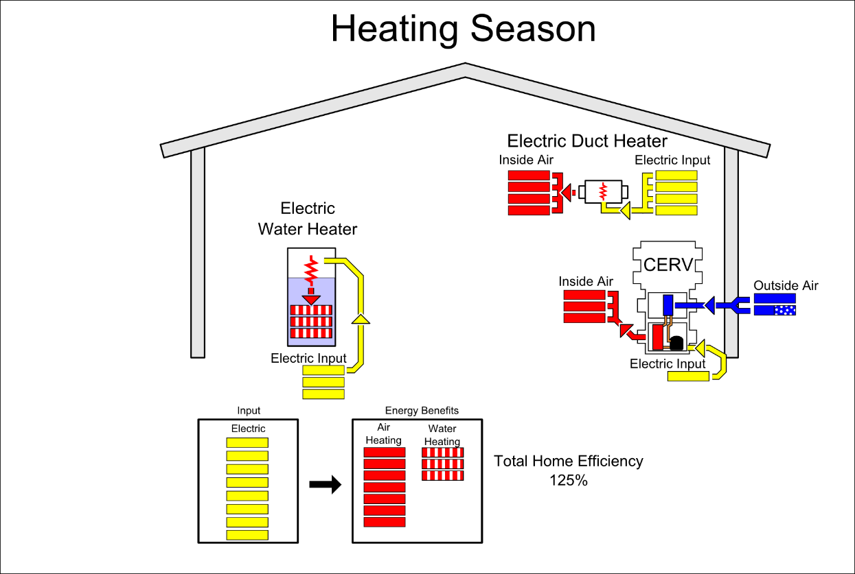 electric resistance heater diagram wiring diagrams lose Element Heater Air 6901860800 build equinox featured article understanding the house as a system electric resistance water heater electric resistance heater diagram