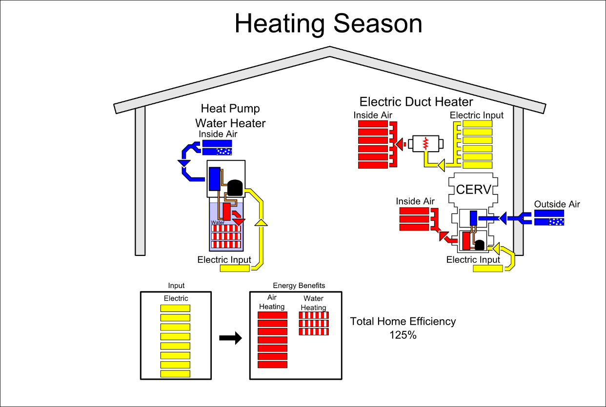 Heated Water Pump Build Equinox Featured Article Understanding The House As A System