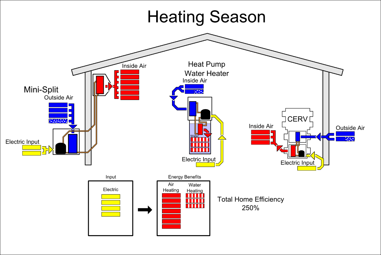 Great Figure 4 Winter With House Heat Pump, Heat Pump Water Heater And CERV Fresh  Air Ventilation.
