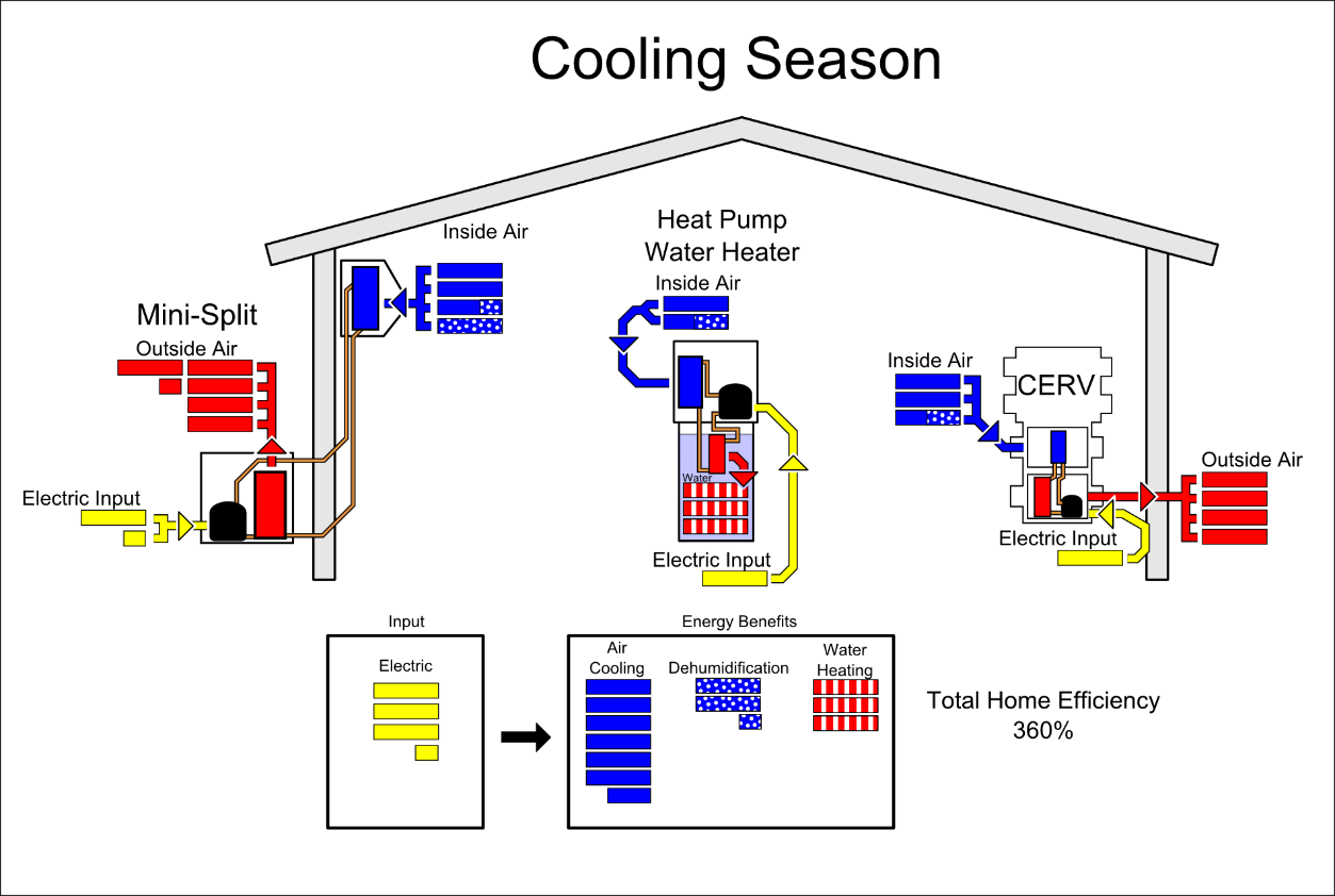Figure 6 Summer With House Air Conditioner, Heat Pump Water Heater, And  CERV Fresh Air Ventilation System.